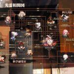 【白夜極光】啓光連邦内のキャラクター相関図が公開されたぞ!